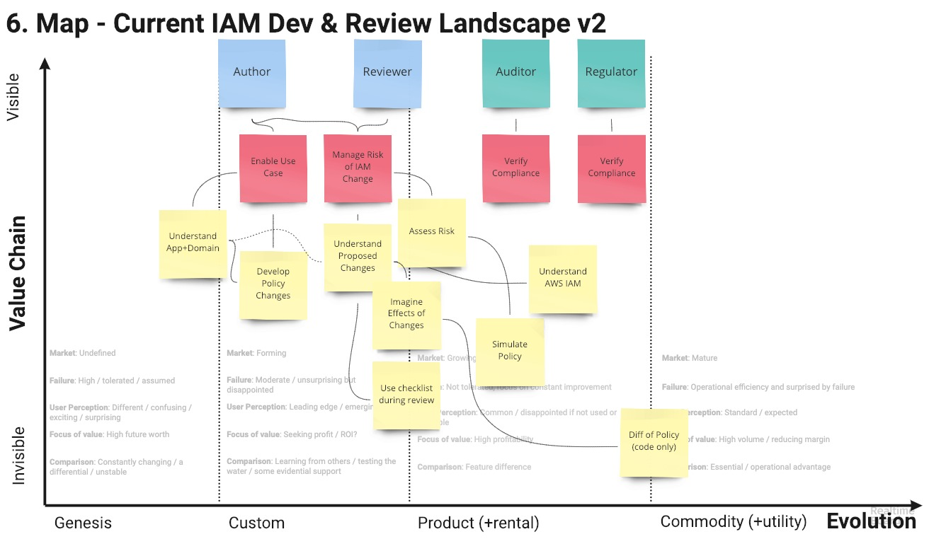 Current: IAM Dev & Review Process
