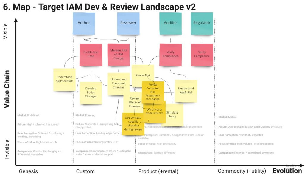 Target: IAM Dev & Review Process