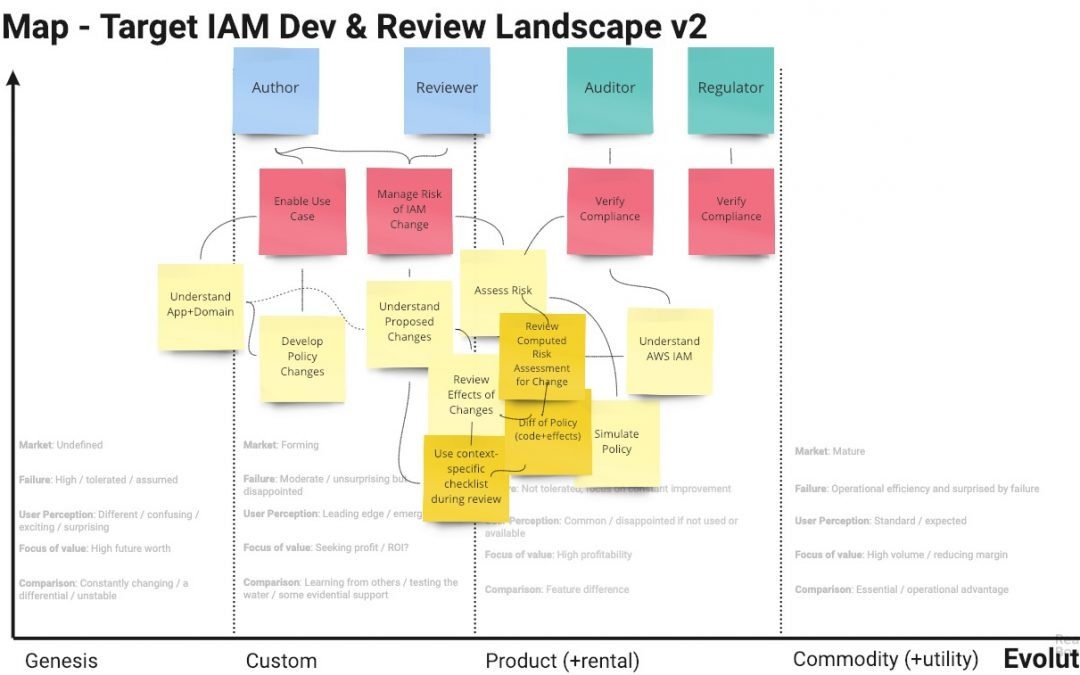 Mapping a Safer, Faster IAM Development and Review Process