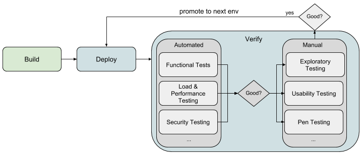 Upgrade your testing process for Continuous Delivery