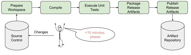 Continuous Integration for Infrastructure Code | #NoDrama DevOps