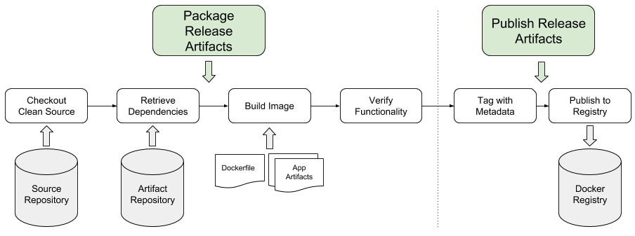 Continuous Integration of a Containerized Application