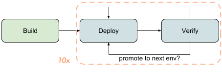 Upgrade your deployment process to support Continuous Delivery