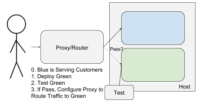 Origin Story: The Blue-Green Deployment Method