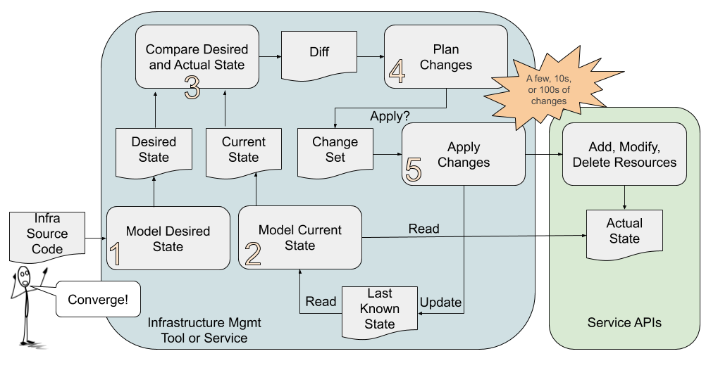 Converging Infrastructure to a Desired state