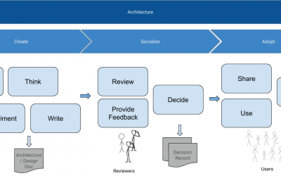 ADRs are not the only doc in an Architecture process