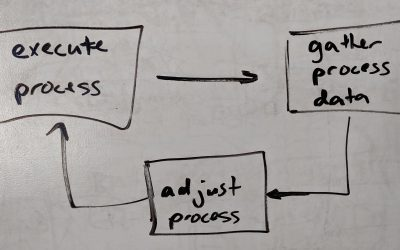 Feedback loops are a beautiful thing