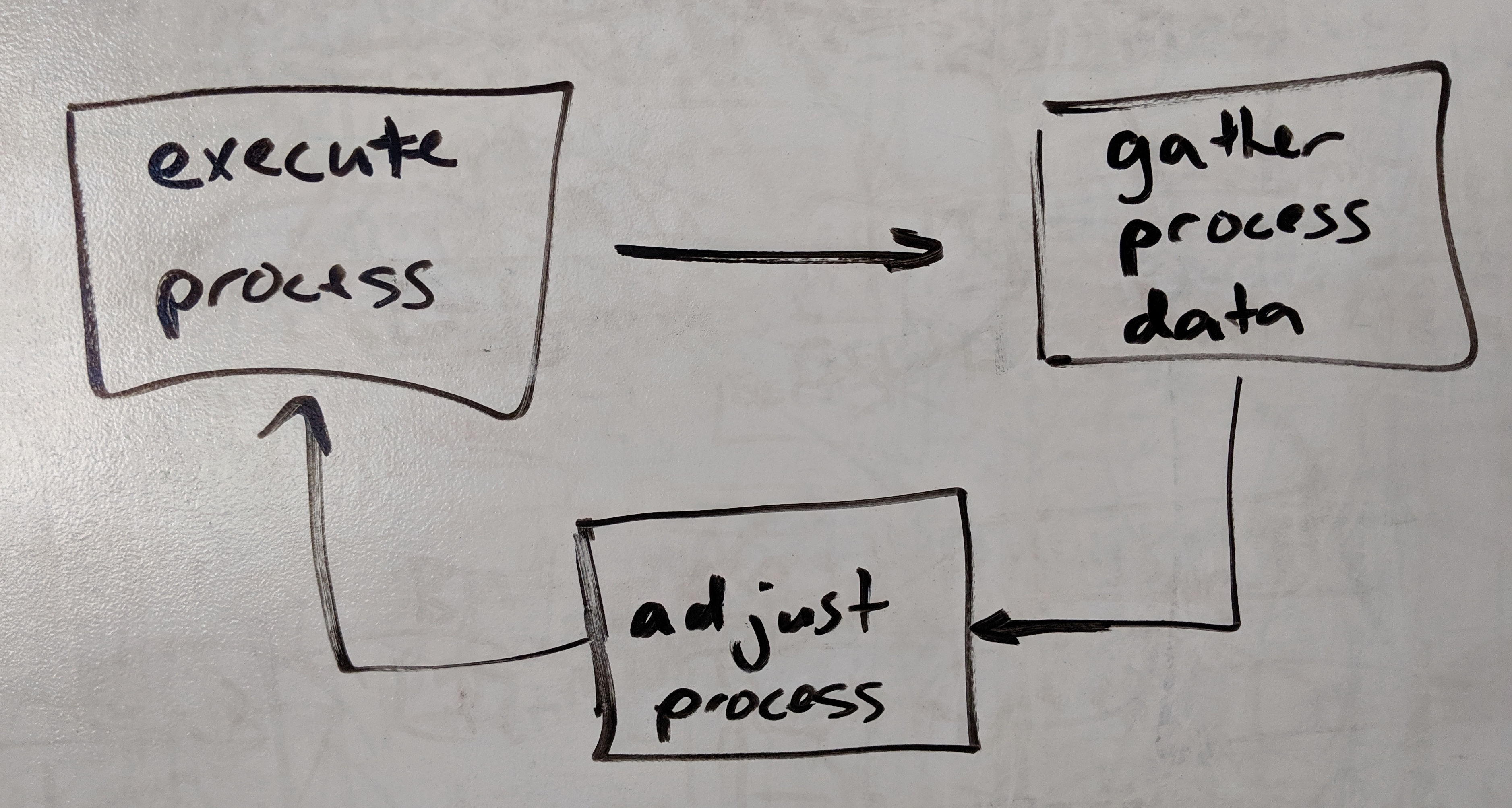 Process Feedback Loop