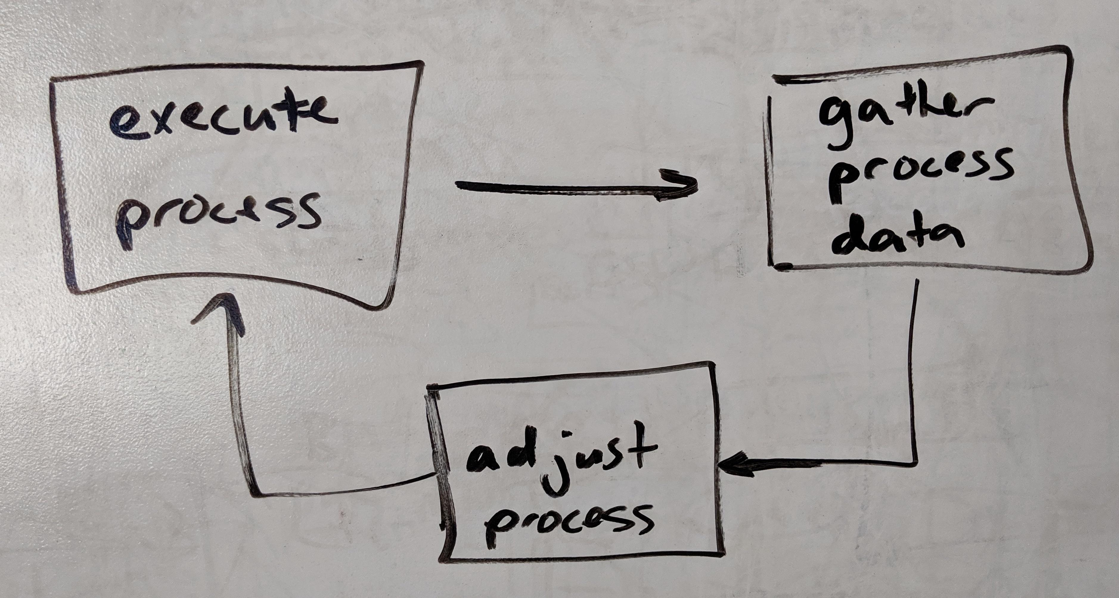 Process Feedback Loop