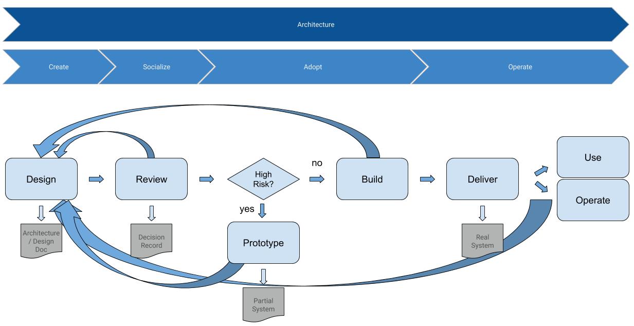 QualiMente Design Process