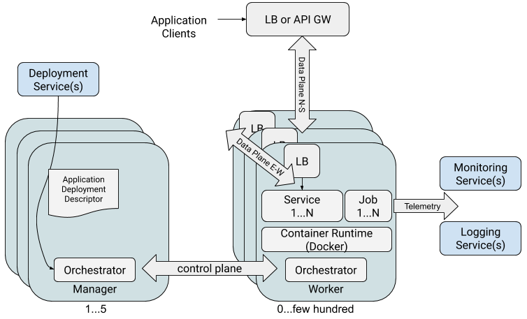 Logical Deployment Architecture of a Container Orchestrator