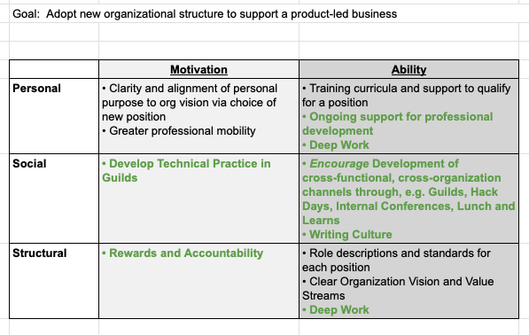 An Influence Program Outline to Effect an Organization Change