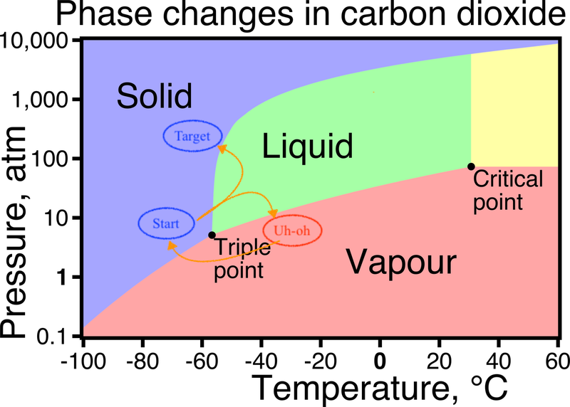 Org Change as Chemistry - Phase Transition Diagram from Libretexts