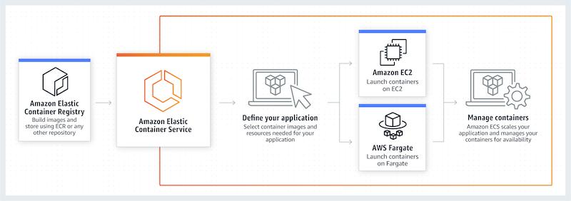 Amazon ECS Ecosystem Diagram