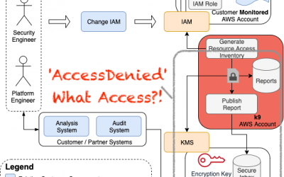 Debugging AccessDenied in AWS IAM
