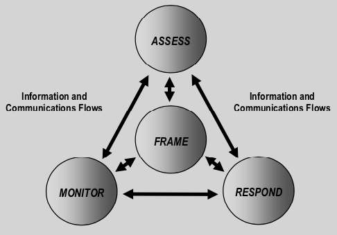 Risk Assessment Within the Risk Management Process (NIST 800-30 Fig. 1)
