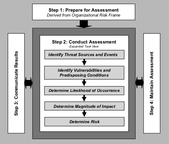Risk Assessment Process (NIST 800-30 Fig. 5)