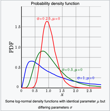 Log-normal Probability Distributions (Wikipedia)
