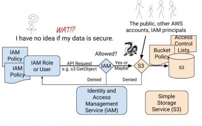 Why protecting data in S3 is hard and a least-privilege bucket policy to help